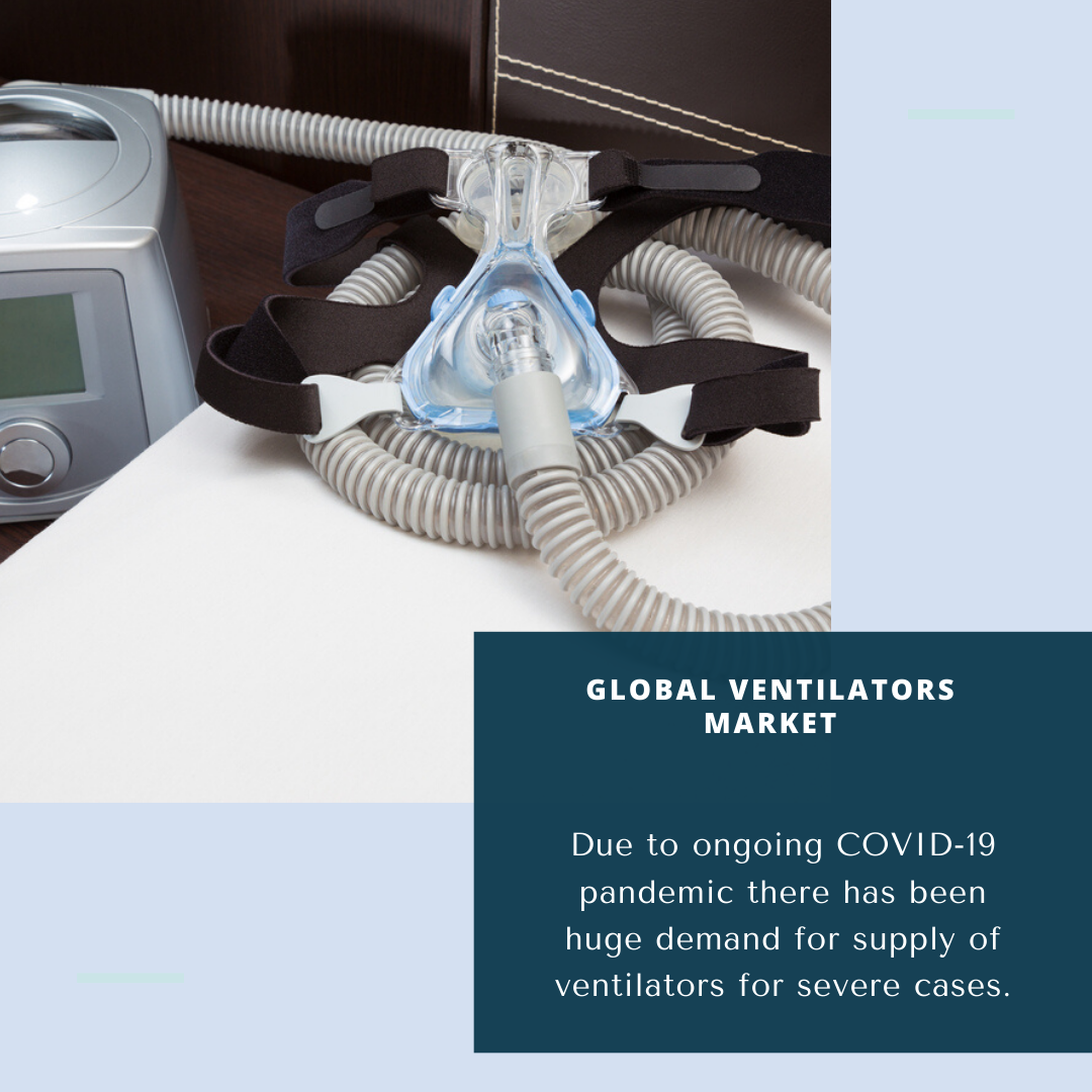 Infographic: Global Ventilators Market
