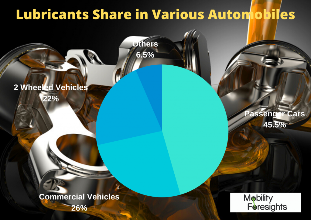 Info Graphic: AUTOMOTIVE LUBRICANT MARKET