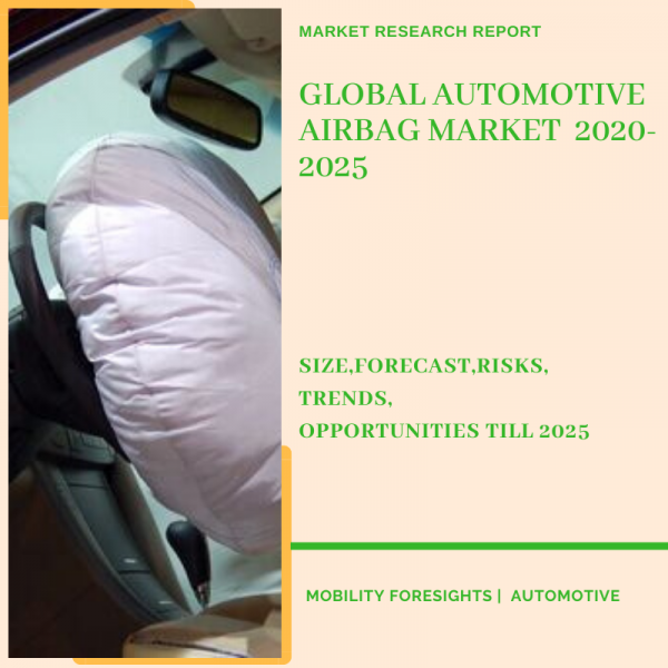 Info Graphic: GLOBAL AUTOMOTIVE AIRBAG MARKET