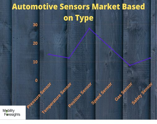 Info Graphic: GLOBAL AUTOMOTIVE SENSORS MARKET, global automotive position sensors market