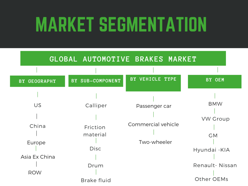 Global Automotive Brakes Market 2020-2025 1