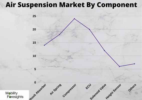 Global Air Suspension Market 2020-2025 1