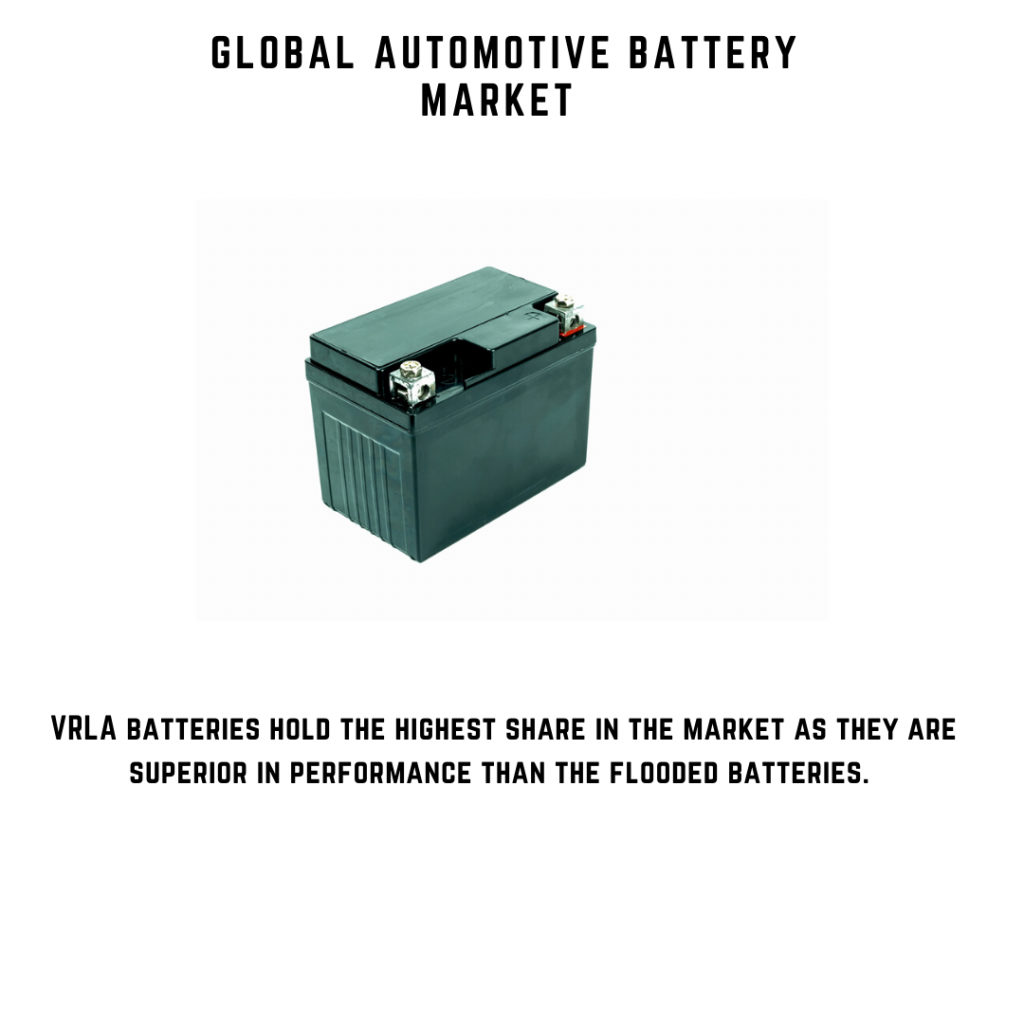 infographic: automotive battery market, automotive battery market size, automotive battery market trends and forecast, automotive battery market risks, automotive battery market report