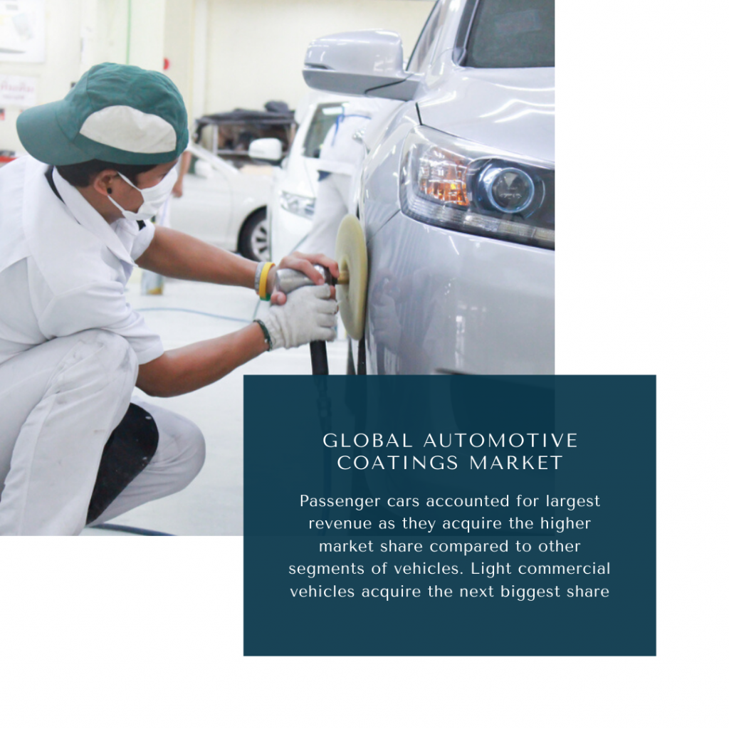 Infographic: automotive coatings market, automotive coatings market size, automotive coatings market trends and forecast, automotive coatings market risks and report, automotive coatings market share
