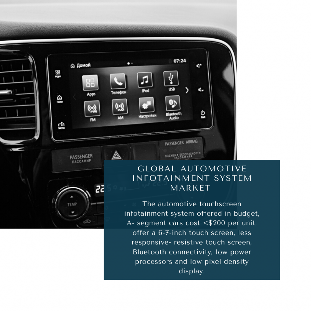Infographic: Automotive Infotainment System Market, automotive infotainment systems market size, automotive infotainment systems market trends and forecast, automotive infotainment systems market risks, automotive infotainment systems market report