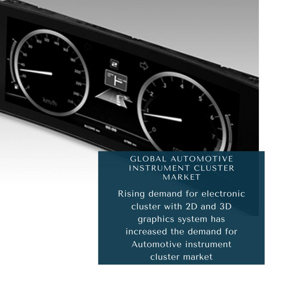 infographic: automotive instrument cluster market, automotive instrument cluster market size, automotive instrument cluster market analysis, automotive instrument cluster market trends, automotive instrument cluster market risk