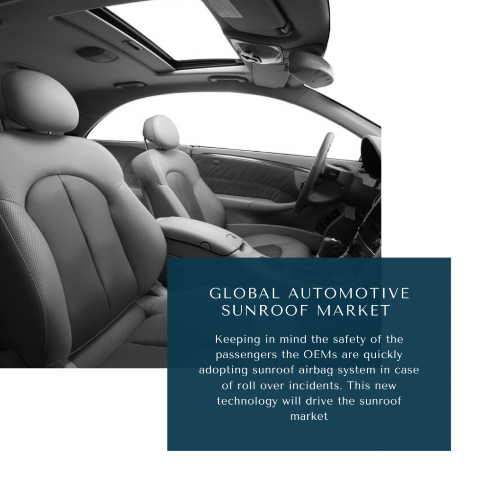 infographic: auto sunroof market size, automobile sunroof market growth, Automotive Sunroof Market, automotive sunroof market size, automotive sunroof market trends and forecast, automotive sunroof market risks, automotive sunroof market report
