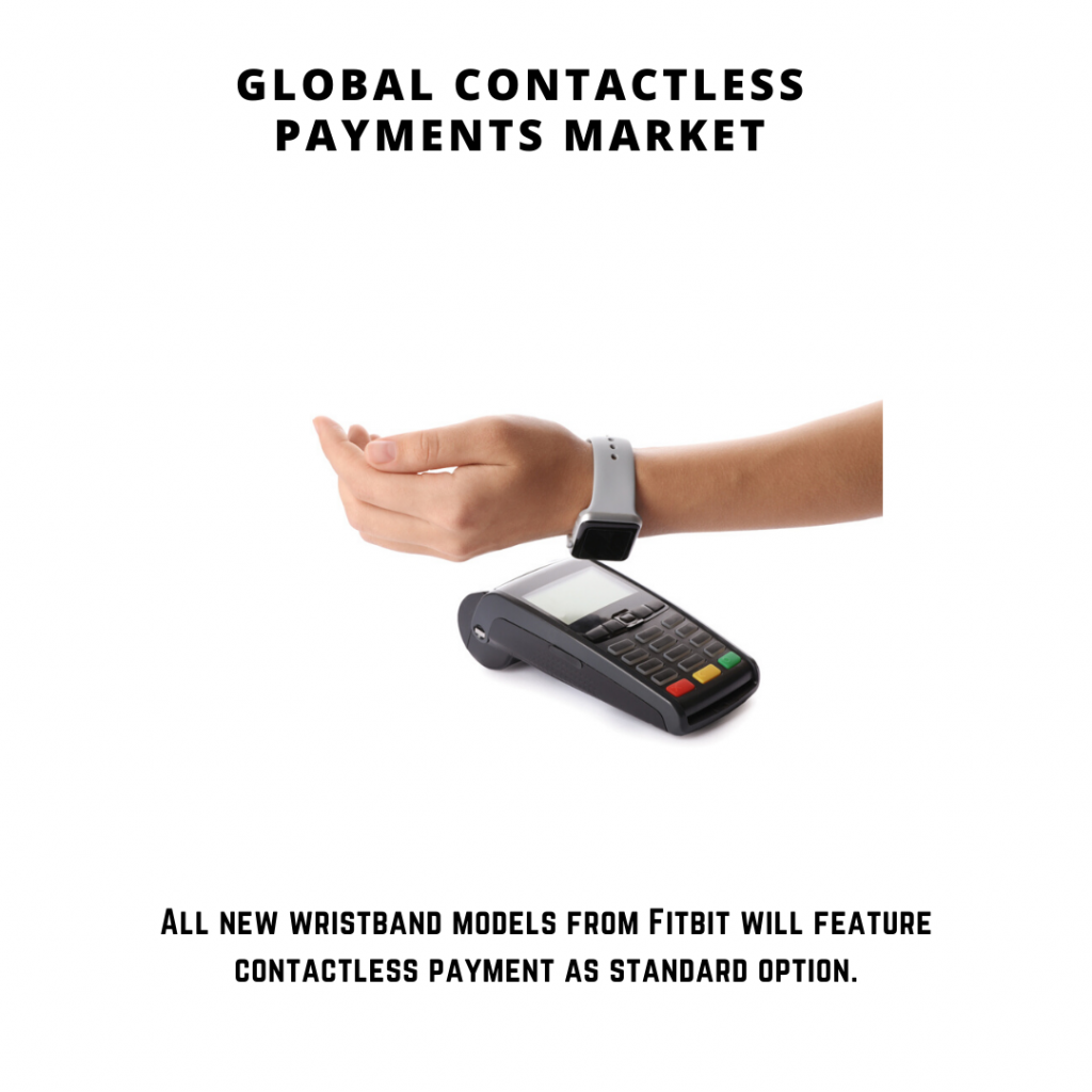 infographic: Contactless Payments Market, contactless payments market size, contactless payments market forecast and trends, contactless payments market risks, contactless payments market report