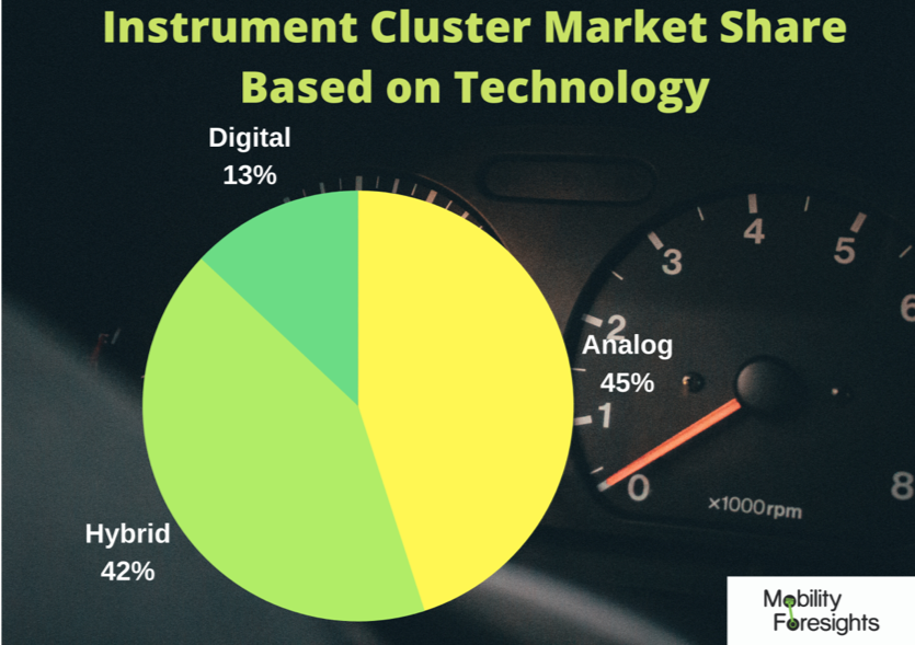 Info Graphic: GLOBAL AUTOMOTIVE INSTRUMENT CLUSTER MARKET, digital instrument cluster market