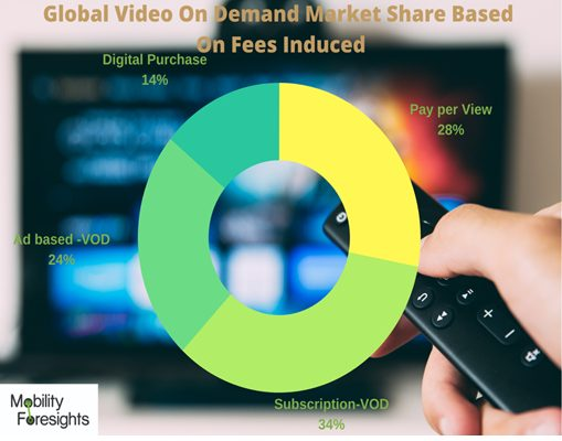Infographic: Video on Demand Market, Global video on demand market