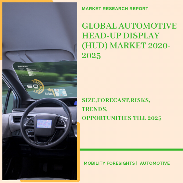 Info Graphic: Automotive Head-Up Display (Hud) Market