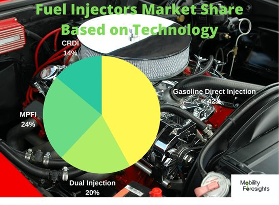 infographic: automotive fuel delivery system market, Automotive Fuel Injection System market, automotive fuel injection system market size, automotive fuel injection system market trends and forecast, automotive fuel injection system market risks, automotive fuel injection system market report