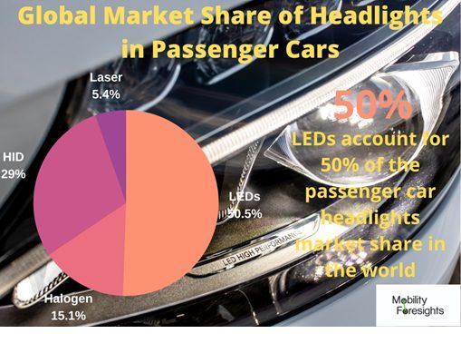 Automotive Laser Lights Market, automotive laser light market size, Automotive Laser Lights Market trends and forecast, Automotive Laser Lights Market risks, automotive laser lights market report