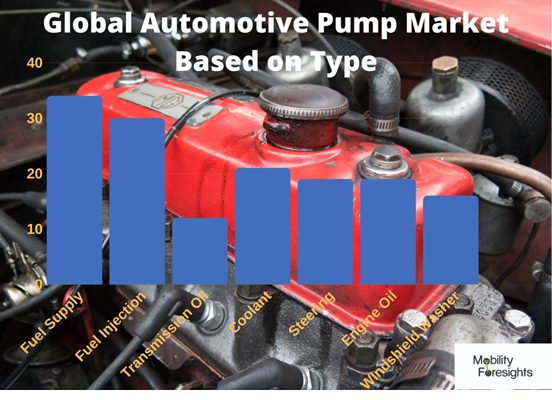 infographic: AUTOMOTIVE PUMPS MARKET