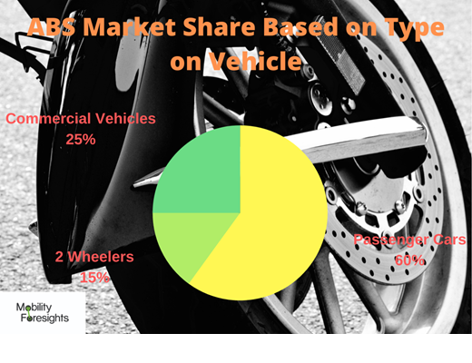 Anti-lock braking System( ABS) Market,anti-lock braking system abs market, anti-lock braking system market size, Anti-lock braking System( ABS) Market trends and forecast, Anti-lock braking System( ABS) Market risks, Anti-lock braking System( ABS) Market report