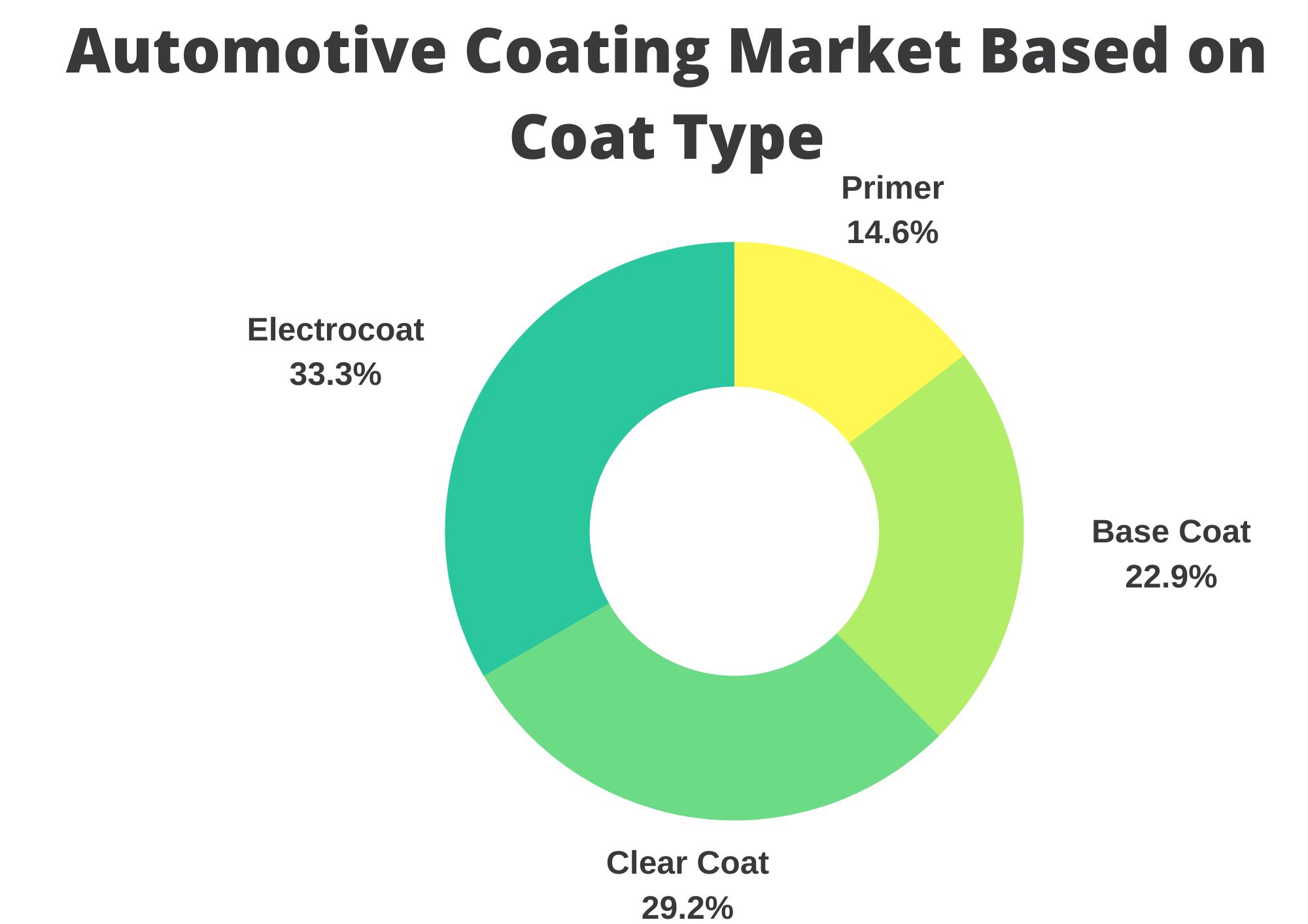 Infographic: automotive coatings market, automotive coatings market size, automotive coatings market trends and forecast, automotive coatings market risks and report, automotive coatings market share