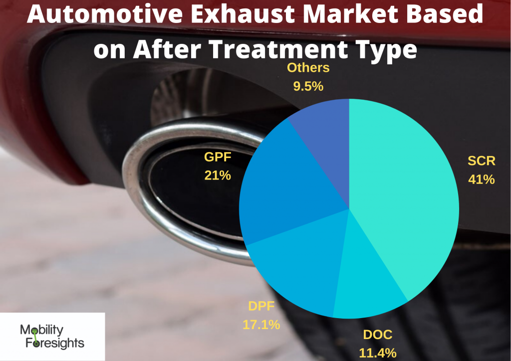 infographic: automotive exhaust system market share