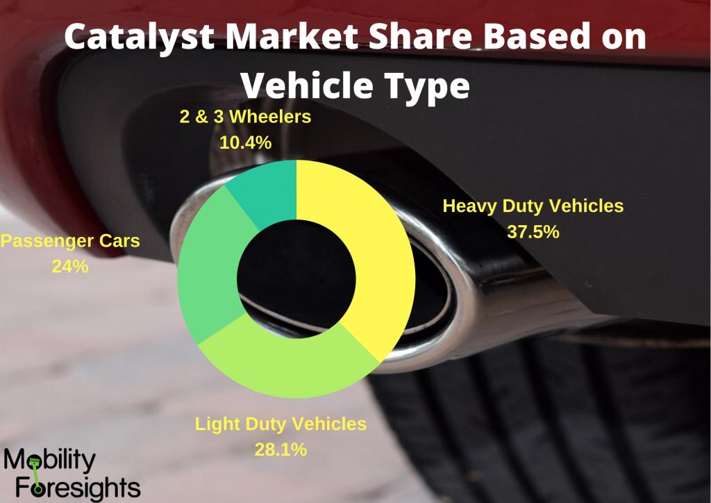 infographic: auto catalyst market, Automotive Catalyst Market, auto catalyst market size, Automotive Catalyst Market trends and forecast, Automotive Catalyst Market Risks, Automotive Catalyst Market report
