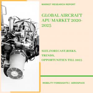 Aircraft APU Market