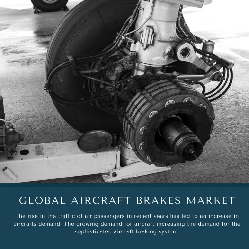 infographic: Aircraft Brakes MarketAircraft Brakes Market SizeAircraft Brakes Market trends and forecastAircraft Brakes Market RisksAircraft Brakes Market report