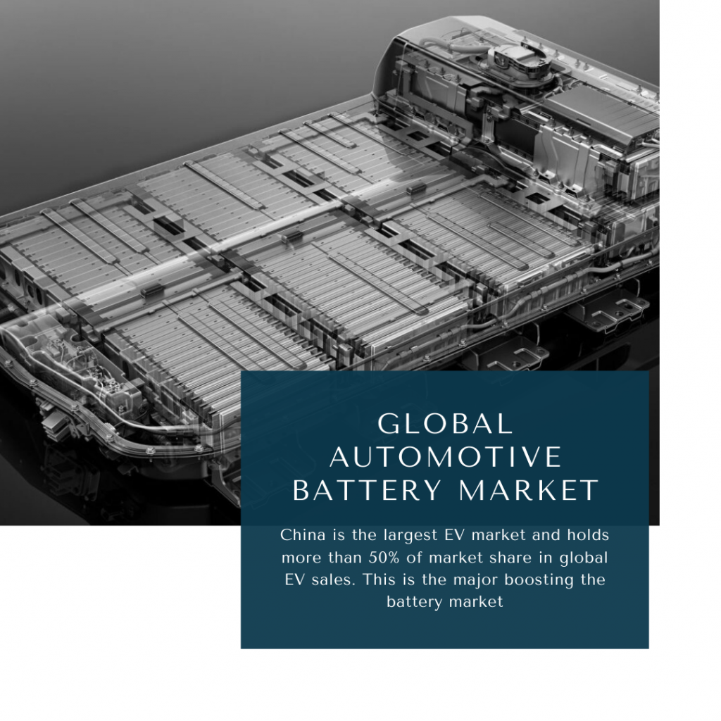 infographic: automotive battery market, automotive battery market size, automotive battery market trends and forecast, automotive battery market risks, automotive battery market report