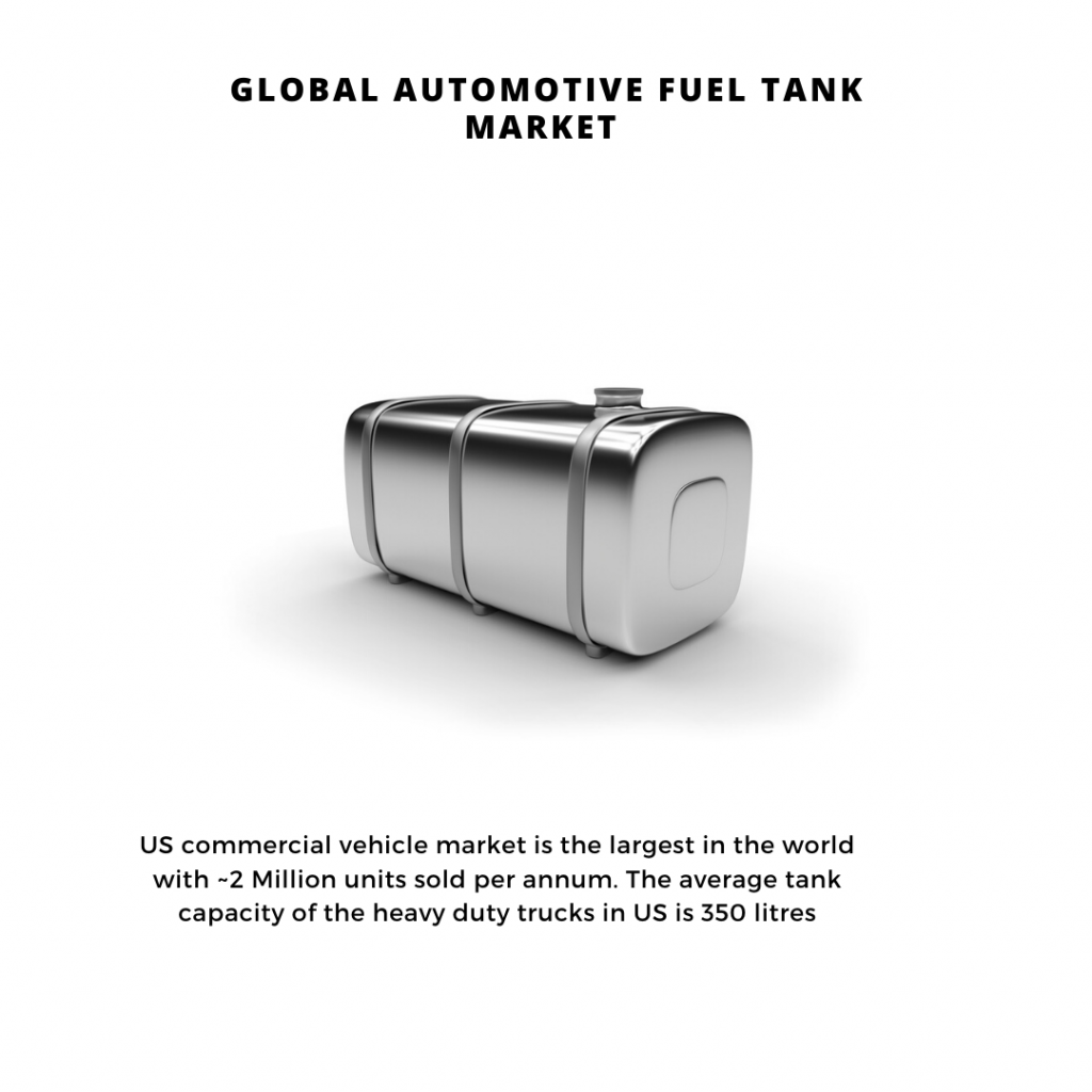 infographic: Automotive Fuel Tank Market, automotive fuel tank market size, automotive fuel tank market trends and forecast, automotive fuel tank market risks, automotive fuel tank market report