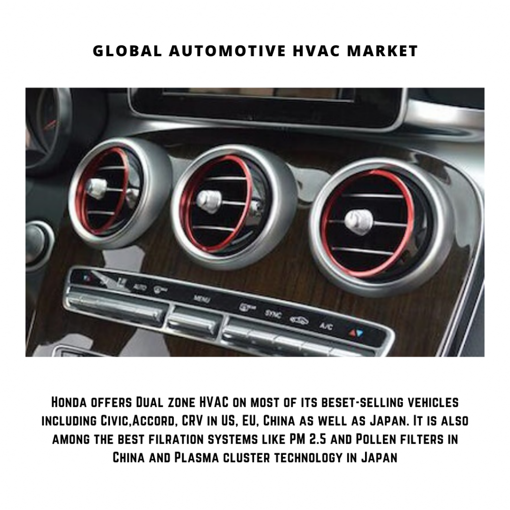 infographic: automotive air conditioning market, automotive hvac market, automotive hvac market size, automotive hvac market forecast and trends, automotive hvac market risks, automotive hvac market report