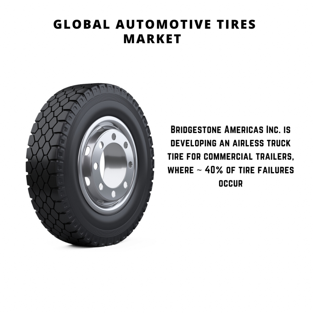 infographic: Automotive Tires Market, automotive tires market size, automotive tires market forecast, Automotive Tires Market share, Automotive Tires Market trends