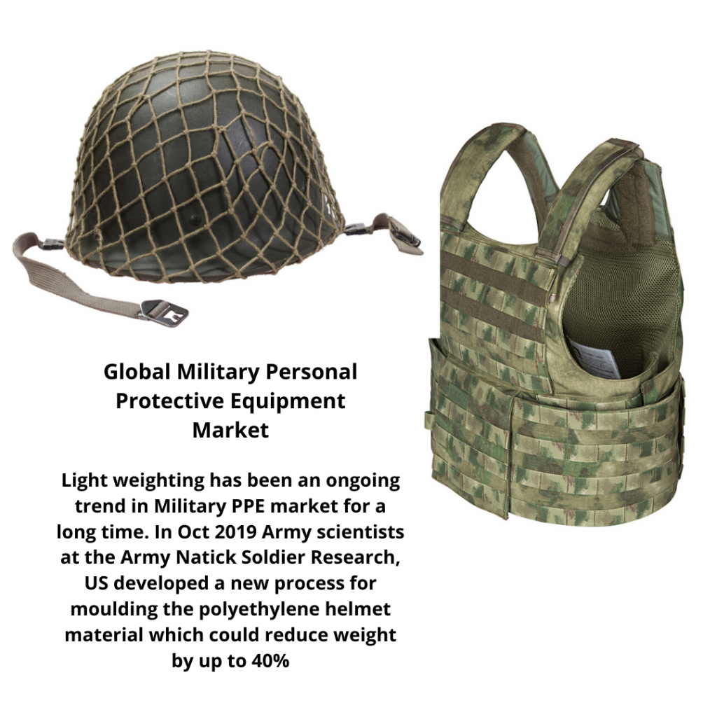 infographic: ballistic protective equipment market, Military Personal Protective Equipment Market, Military Personal Protective Equipment Market Size, Military Personal Protective Equipment Market trends and forecast, Military Personal Protective Equipment Market Risks, Military Personal Protective Equipment Market report