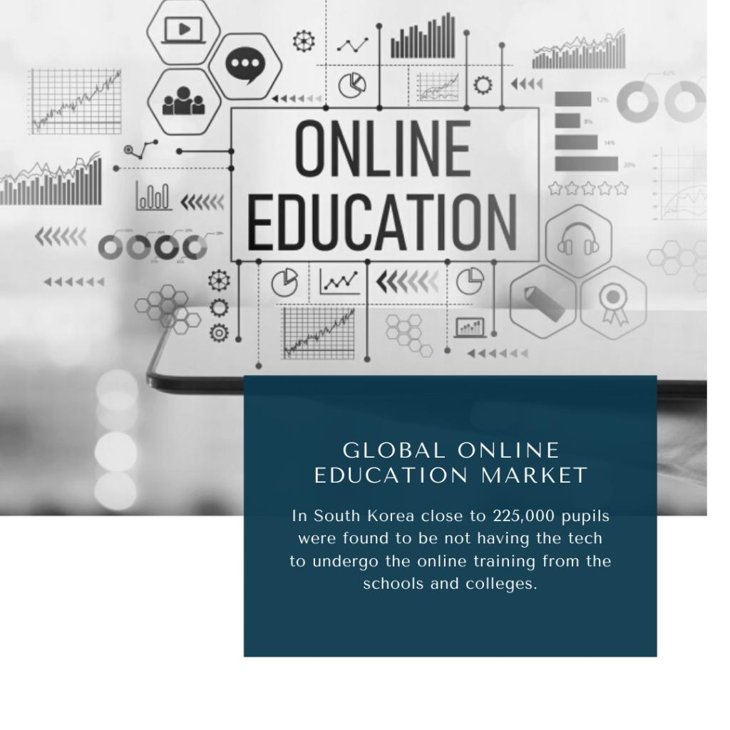 infograohic: ONLINE LEARNING MARKET, Online Education Market, Online Education Market Size, Online Education Market trends and forecast, Online Education Market Risks, Online Education Market report