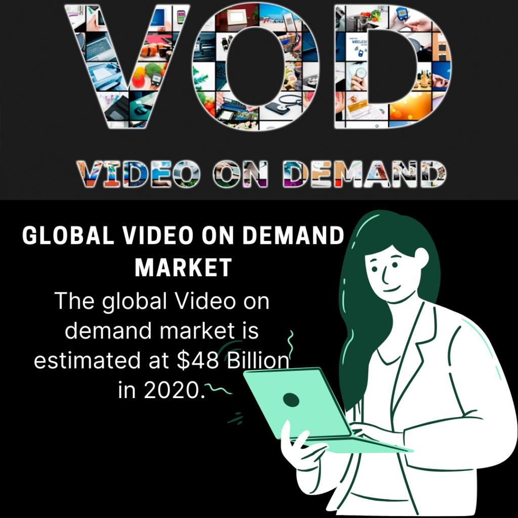 infographic: video on demand service market , Video on Demand Market,Video on Demand Market size,Video on Demand Market forecast and trends,Video on Demand Market risks,Video on Demand Market report