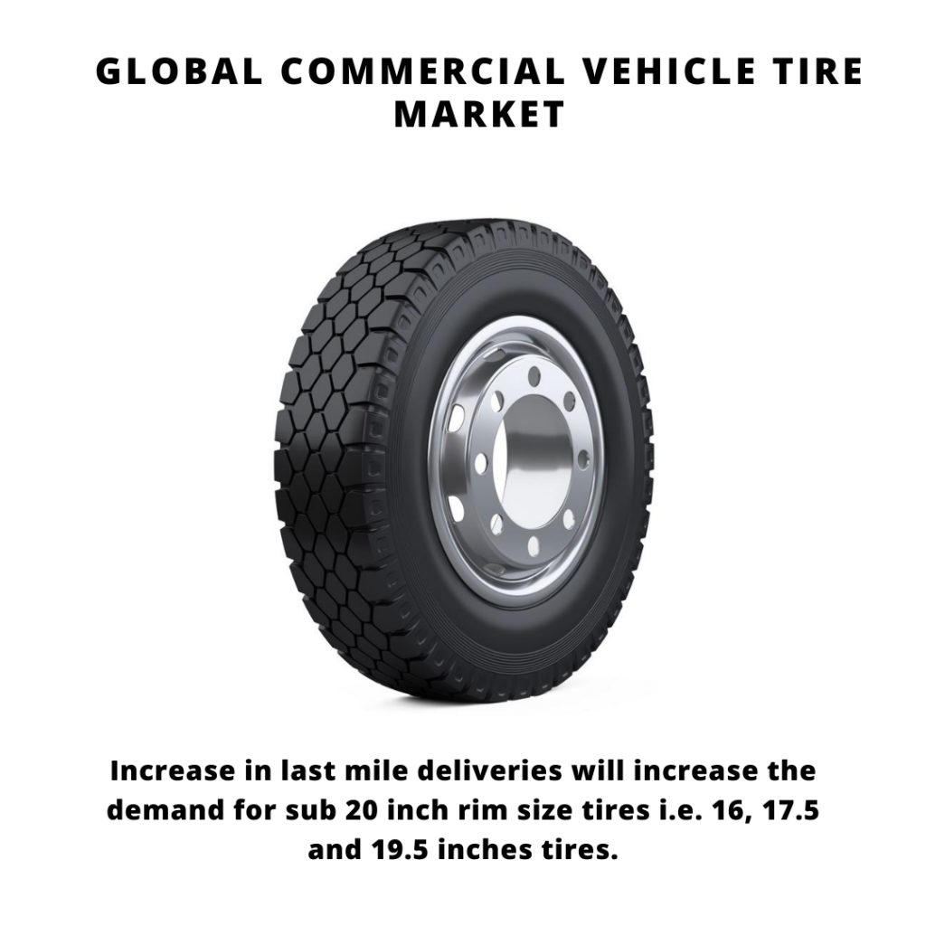 infographic: Commercial Vehicle Tire Market,Commercial Vehicle Tire Market Size, Commercial Vehicle Tire Market trends and forecast, Commercial Vehicle Tire Market Risks, Commercial Vehicle Tire Market report