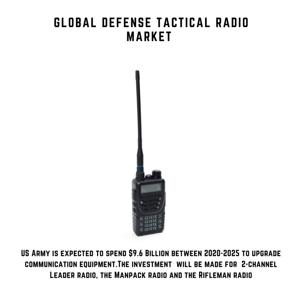 infographic: Defense Tactical Radio Market, Defense Tactical Radio Market Size, Defense Tactical Radio Market trends and forecast, Defense Tactical Radio Market Risks, Defense Tactical Radio Market report