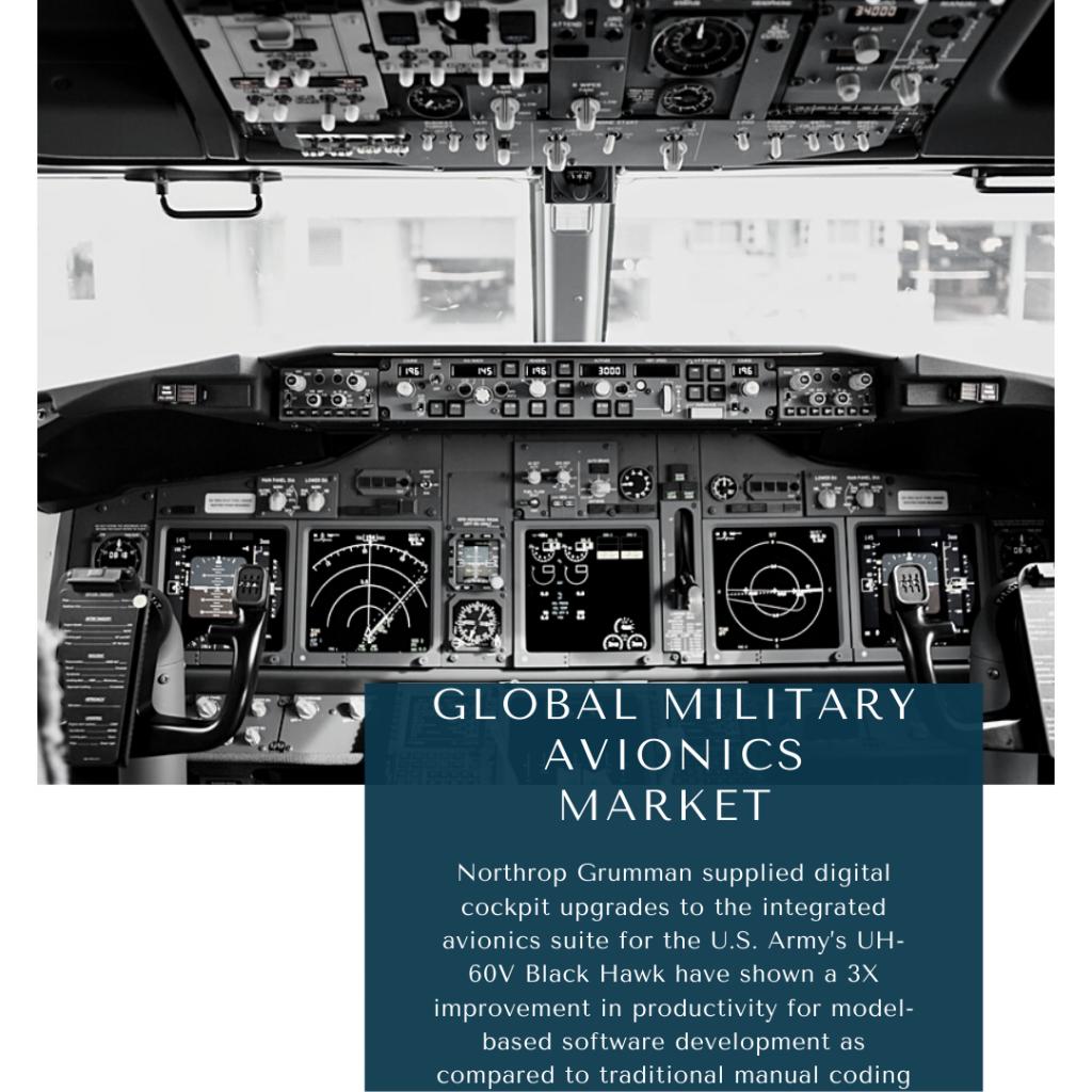 infographic: Military Avionics Market, Military Avionics Market Size, Military Avionics Market trends and forecast, Military Avionics Market Risks, Military Avionics Market report