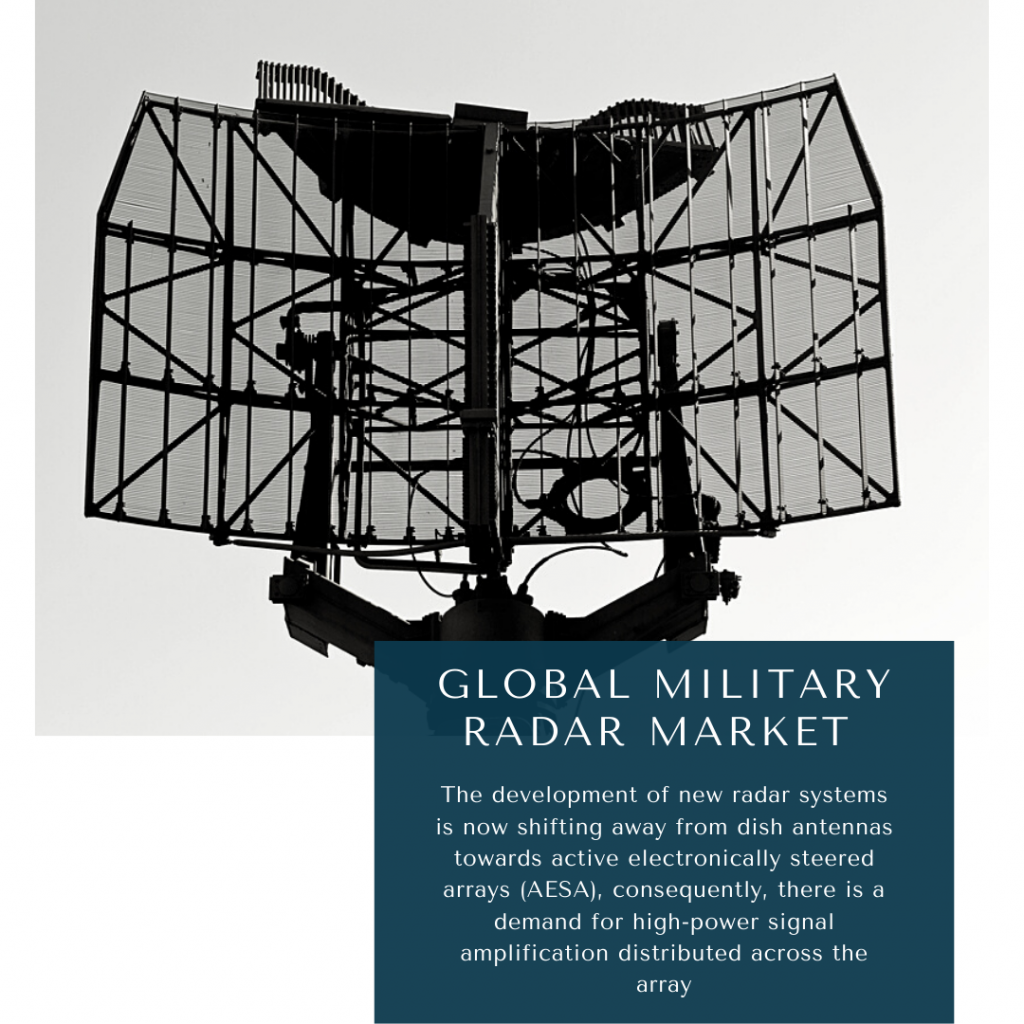 infographic: Military Radar Market, Military Radar Market Size, Military Radar Market trends and forecast, Military Radar Market Risks, Military Radar Market report