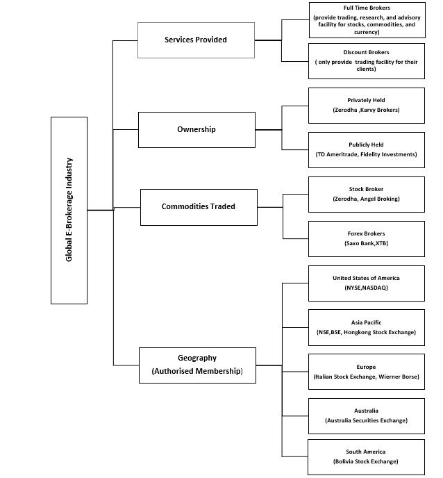 E-Brokerage Market Segmentation