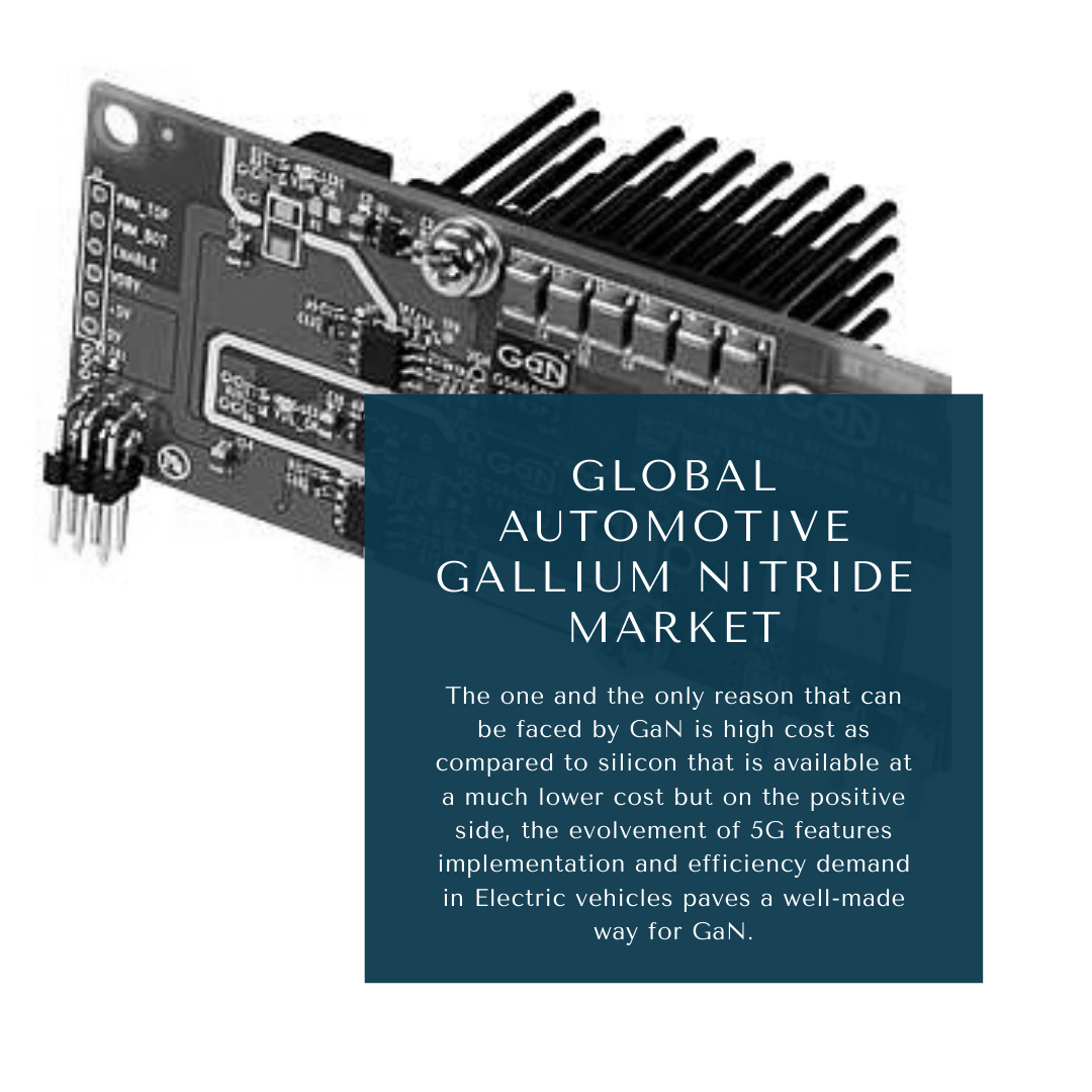 infographic: Automotive Gallium Nitride Market, gan power devices market, Automotive Gallium Nitride Market trends and forecast, Automotive Gallium Nitride Market Risks, Automotive Gallium Nitride Market report