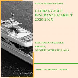 Yacht insurance market share, Yacht insurance market size, yacht insurance market trends