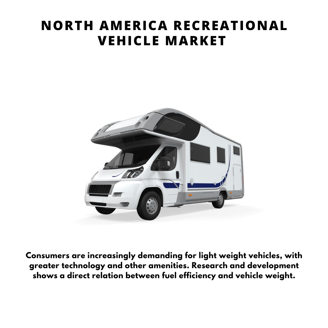 Infograohic: North America Recreational Vehicle Market, North America RV Market, North America RV rental market, US RV Market, North America Recreational Vehicle Market Size, North America Recreational Vehicle Market trends and forecast, North America Recreational Vehicle Market Risks, US RV report, North America Recreational Vehicle Market report