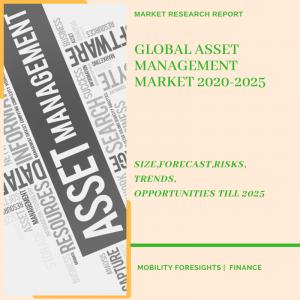 Asset Management Market