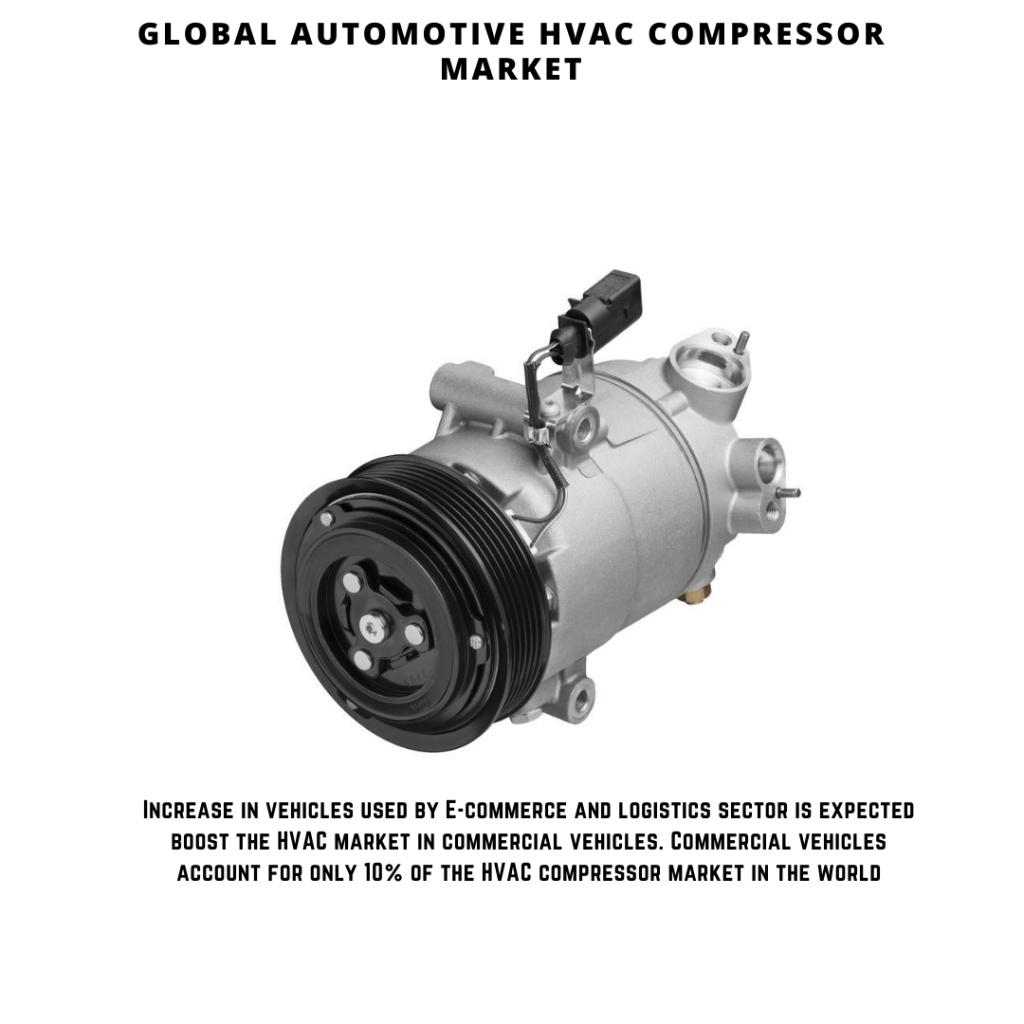 infographic: Automotive HVAC Compressor Market, Automotive HVAC Compressor Market Size, Automotive HVAC Compressor Market trends and forecast, Automotive HVAC Compressor Market Risks, Automotive HVAC Compressor Market report