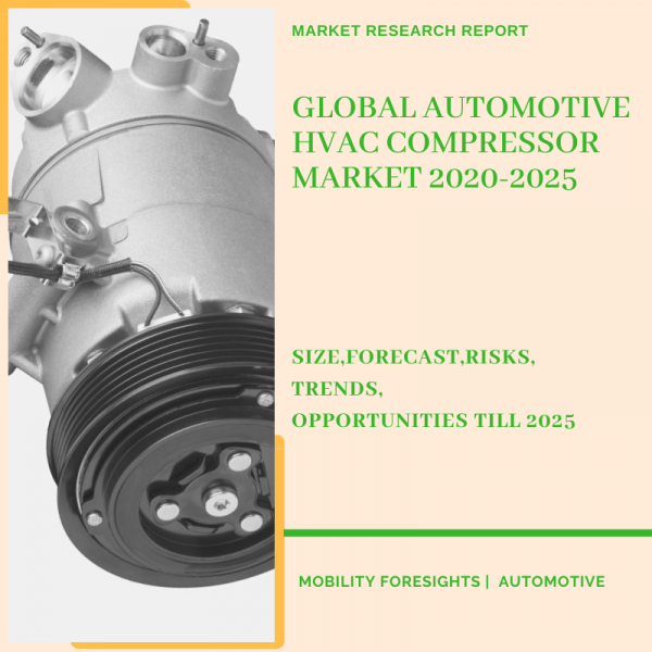 Automotive HVAC Compressor Market