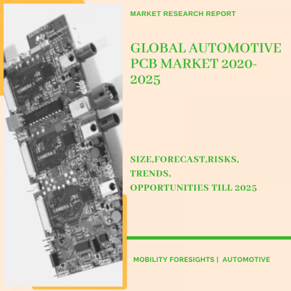 Automotive PCB Market