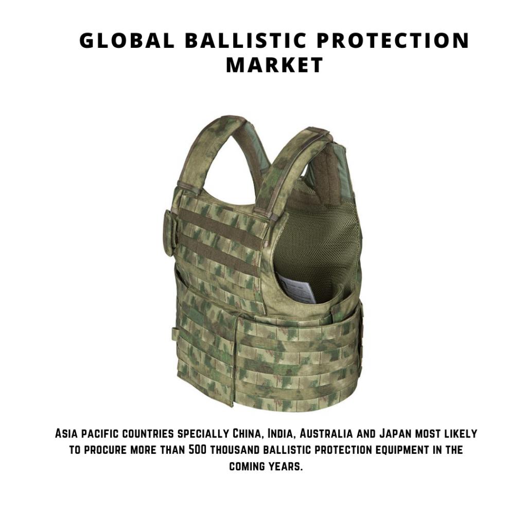 infographic: Ballistic Protection Market, Ballistic Protection Market Size, Ballistic Protection Market trends and forecast, Ballistic Protection Market Risks, Ballistic Protection Market report