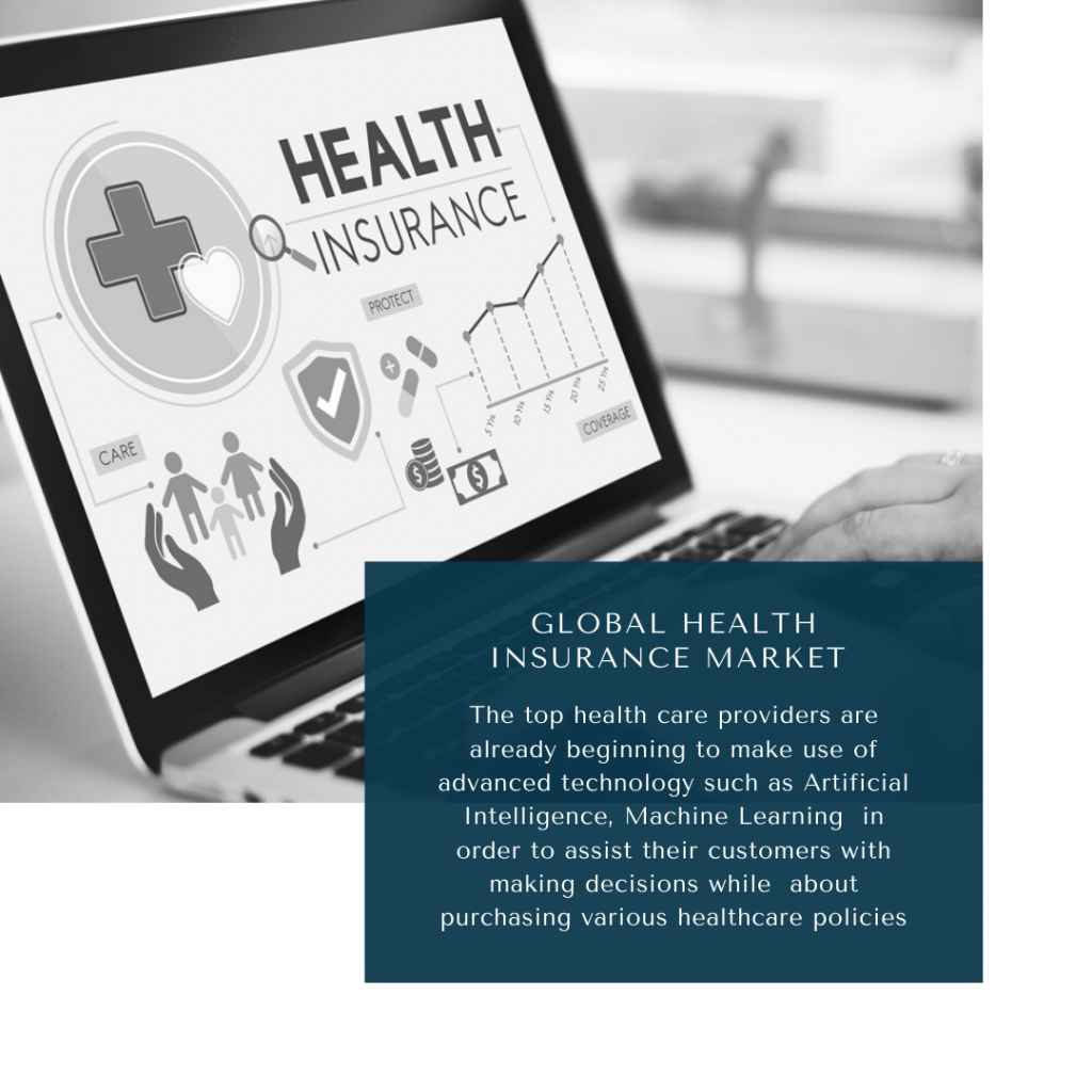 infographic: Health Insurance Market, Health Insurance Market Size, Health Insurance Market trends and forecast, Health Insurance Market Risks, Health Insurance Market report