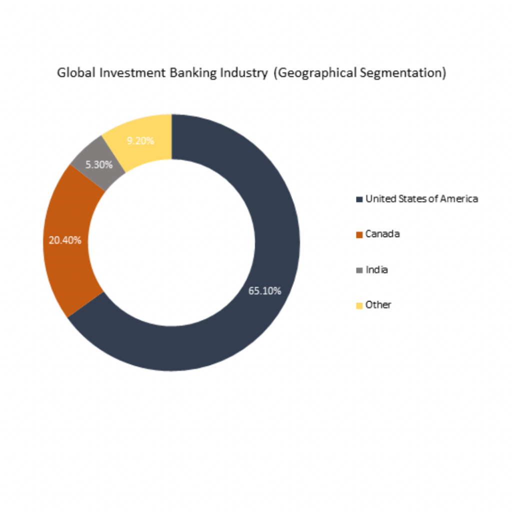 infographic: Investment Banking Industry, Investment Banking Industry Size, Investment Banking Industry trends and forecast, Investment Banking Industry Risks, Investment Banking Industry report