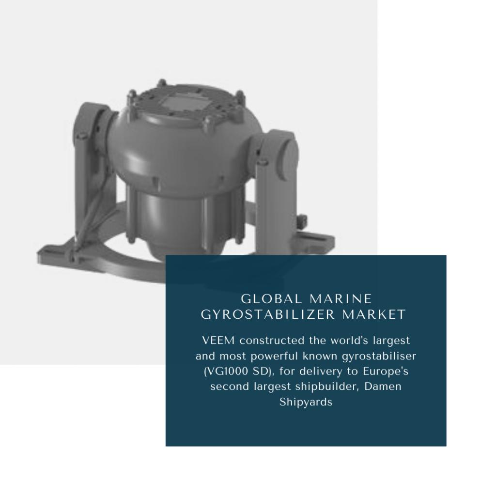 infographic: Marine Gyrostabilizer Market, Marine Gyrostabilizer Market Size, Marine Gyrostabilizer Market trends and forecast, Marine Gyrostabilizer Market Risks, Marine Gyrostabilizer Market report
