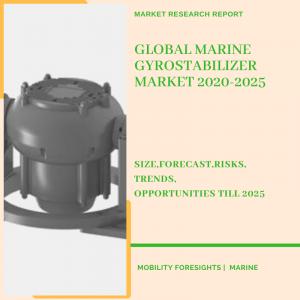 Marine Gyrostabilizer Market