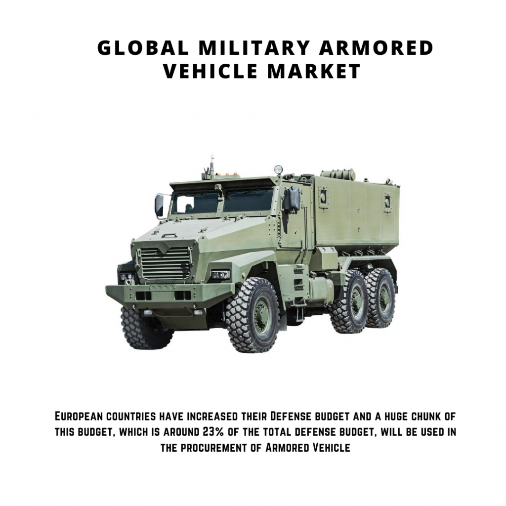 infographic: Military Armored Vehicle Market, Military Armored Vehicle Market Size, Military Armored Vehicle Market trends and forecast, Military Armored Vehicle Market Risks, Military Armored Vehicle Market report