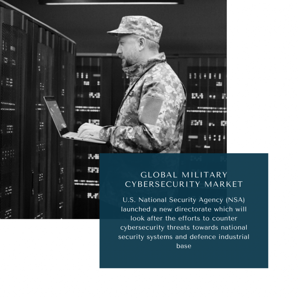 infographic: Military Cybersecurity Market, Military Cybersecurity Market Size, Military Cybersecurity Market trends and forecast, Military Cybersecurity Market Risks, Military Cybersecurity Market report